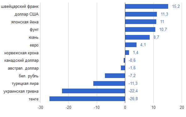 динамика курсов валют к рублю с начала 2015 года