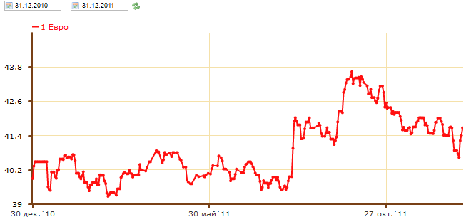 Курс валют цб евро