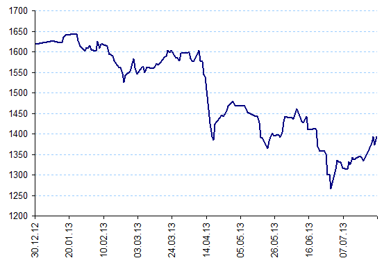 стоимость грамма золота в рублях