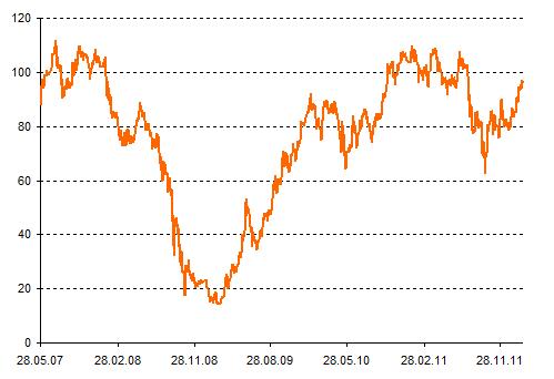Курс обыкновенных акций сбербанка на сегодня нашел шель в forex